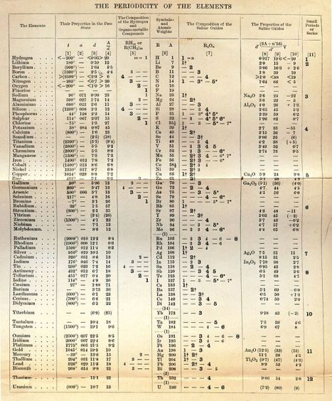 One form of Mendeleev's periodic table, from the 1st English edition of his textbook (1891, based on the Russian 5th edition)
