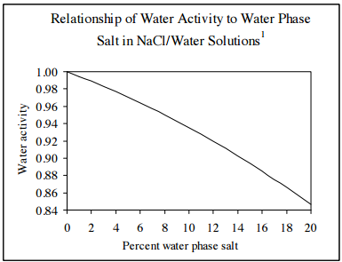 water phase salt