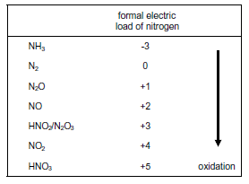 oxidation states of nitrogen.png