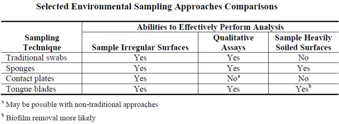 sampling approaches