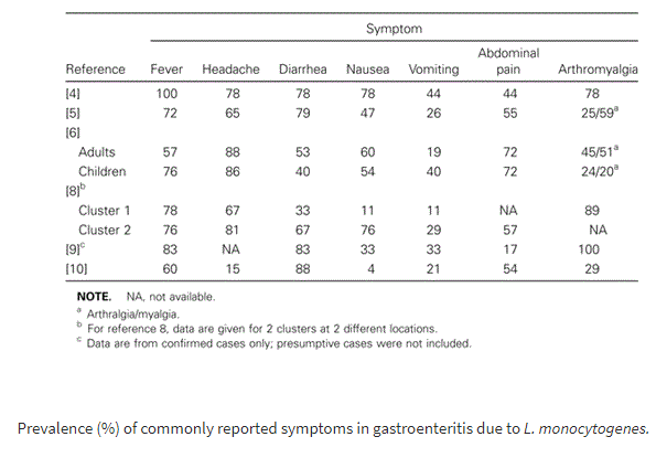 symptoms l monocytogenes