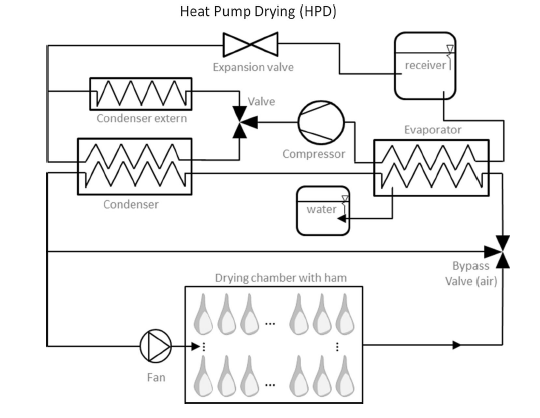 Heat Pump Drying with Bypass.png