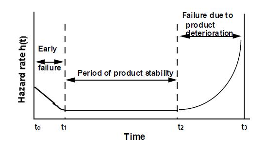 Hazard Function.png