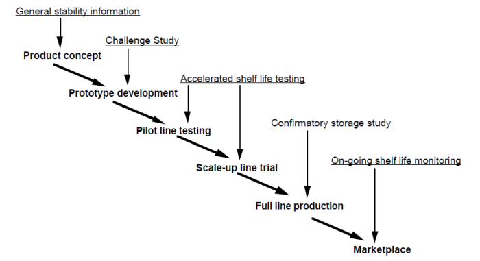 Shelf life testing strategy at different product development stages