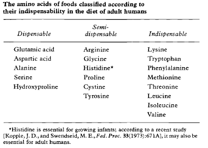 amoni acid of foods according to indispensability in diet of humans