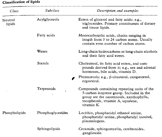 classification of lipids
