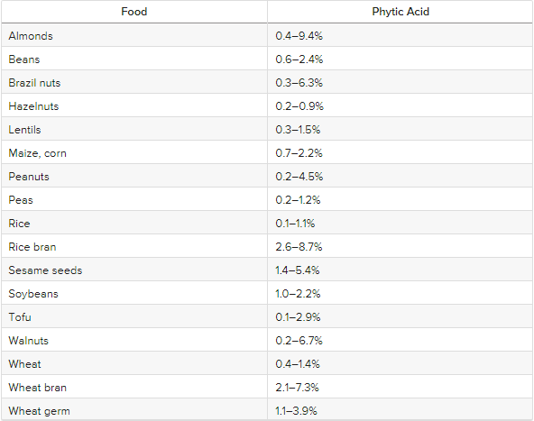Phytic Acid in food