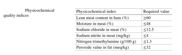 Physochemical characteristics