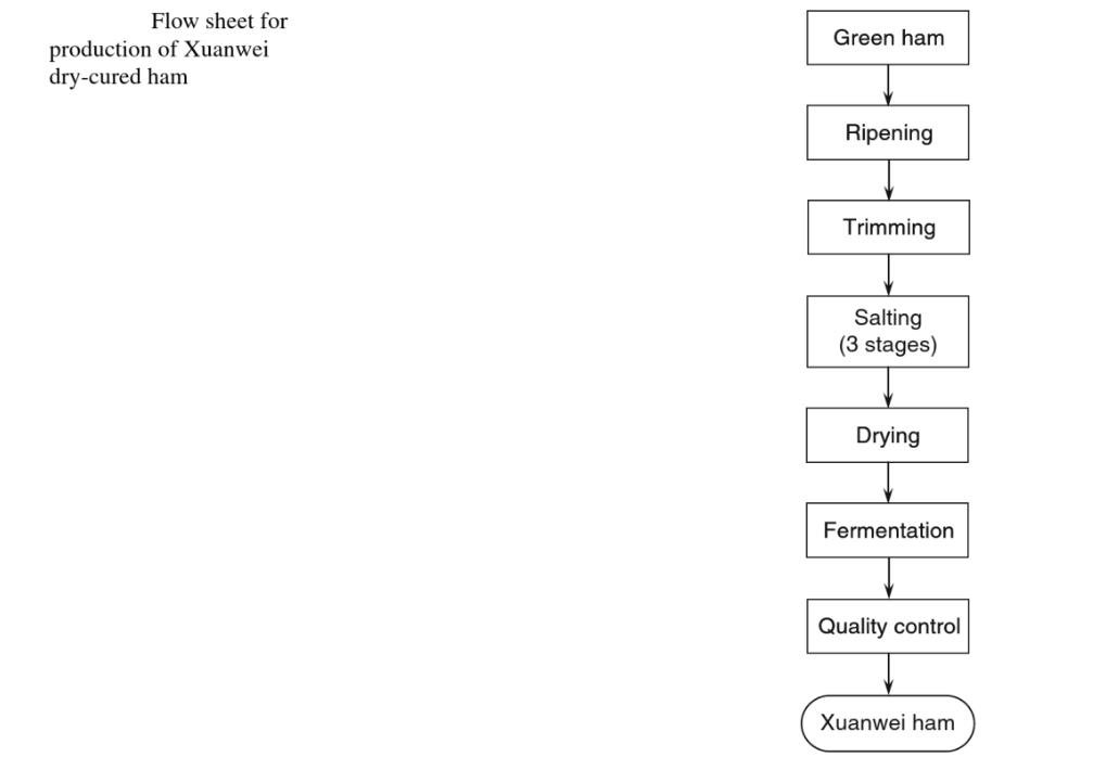 Yunnan Ham Flow Chart