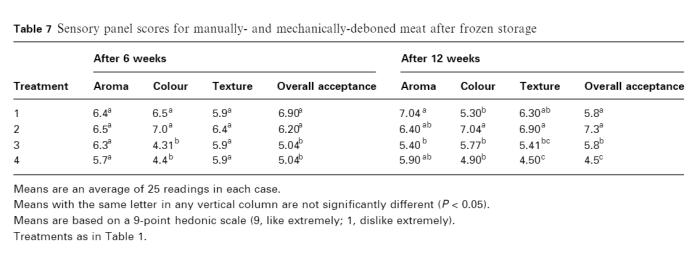 MDM Sensory Panel Score