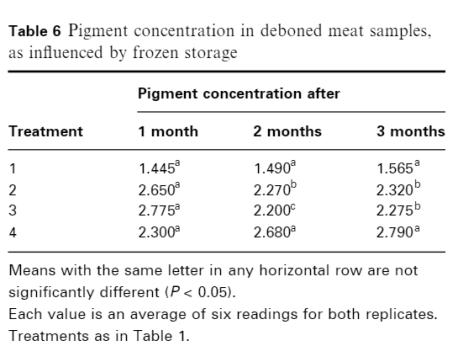 MDM's Sensory Evaluation